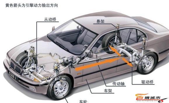 [转载]汽车保养常识大全